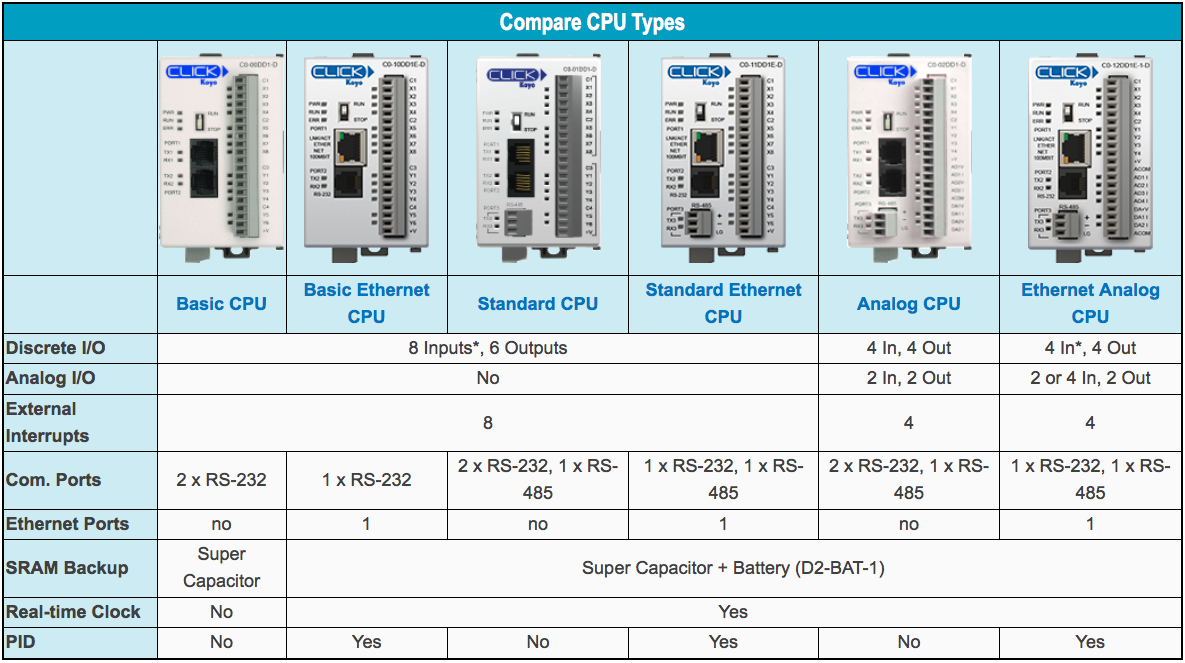 Table comparison CLCIK CPU types