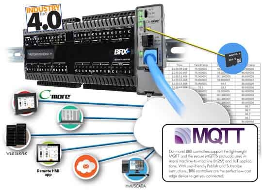 BRX IIoT graphic with MQTT