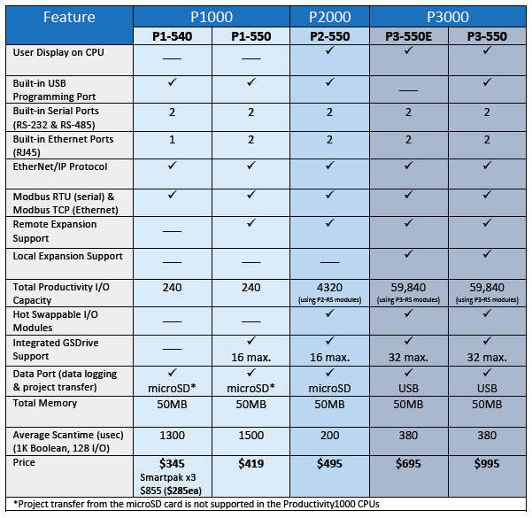 Table comparison of Productivity Hardware features