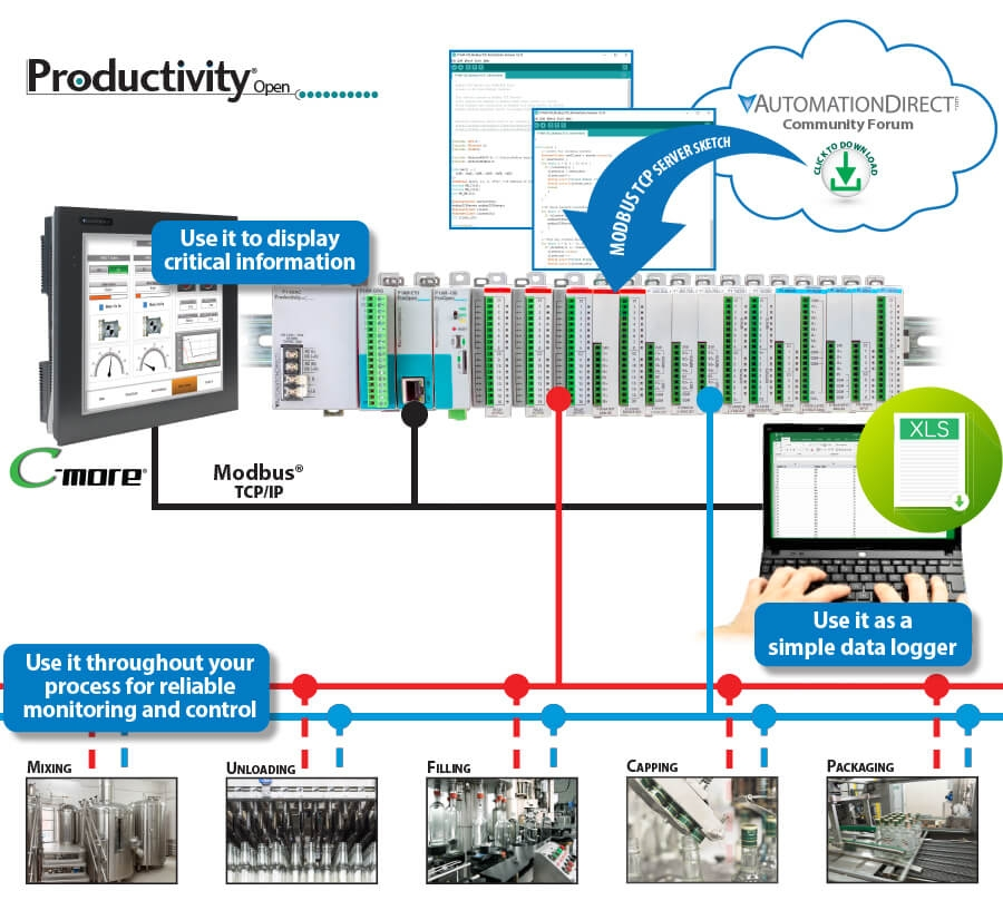 Productivity_Open_application_possibilities_graph